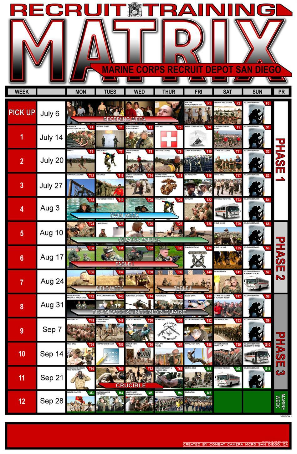 USMC Recruit Training Matrix
